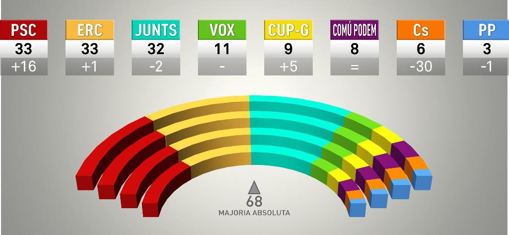 supera el 50% de los votos y amplía su mayoría absoluta en el Parlament